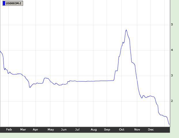 2009_01_21_Financni_krize_je_za_nami_Graf___LIBOR_3M.jpg