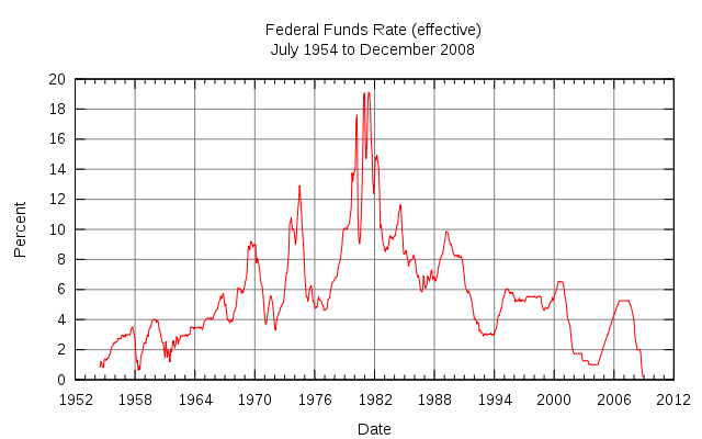 2009_02_21_Dluhopisy_Graf_Federal_Funds_Rate.png