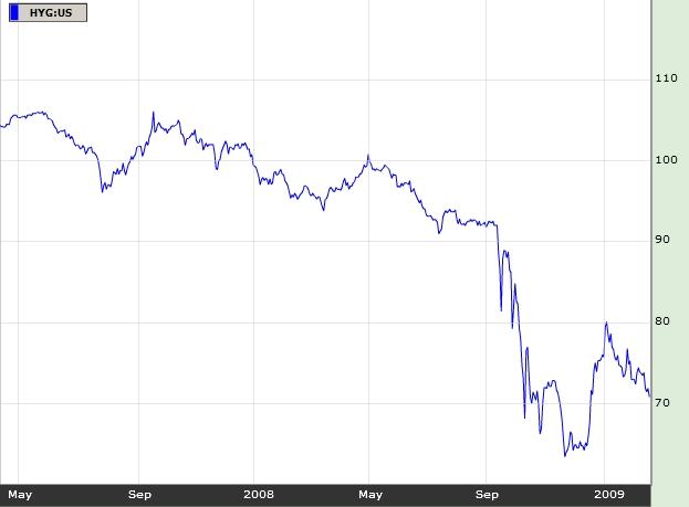 2009_02_21_Dluhopisy_Graf_iBoxx_High_Yield_Corporate_Bond_Fund.jpg
