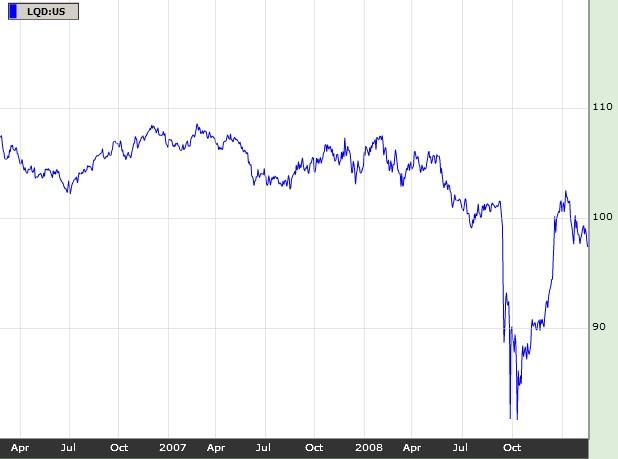 2009_02_21_Dluhopisy_Graf_iBoxx_Investment_Grade_Corporate_Bond_Fund.jpg