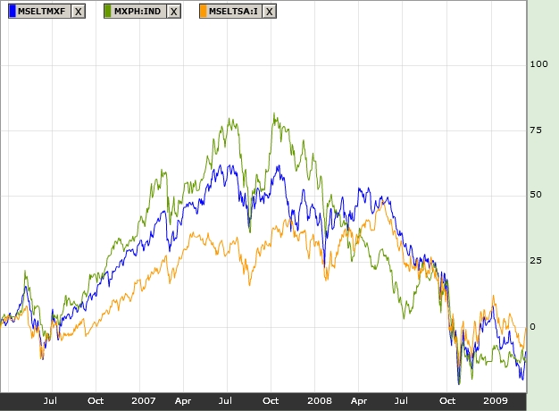 2009_03_15_Jednorazove_investice_Graf_MSCI_Mexico_Philippines_South_Africa.jpg