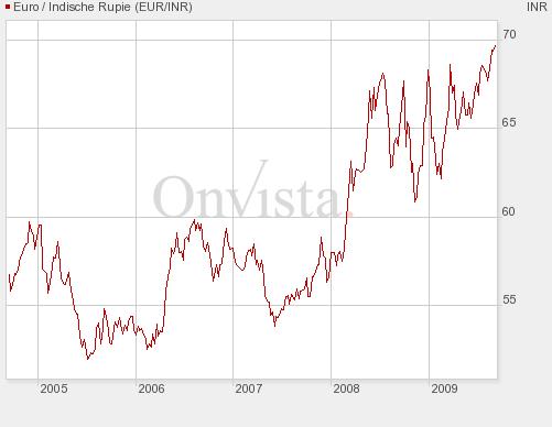 2009_09_08_Indie_Graf_EUR_INR.jpg