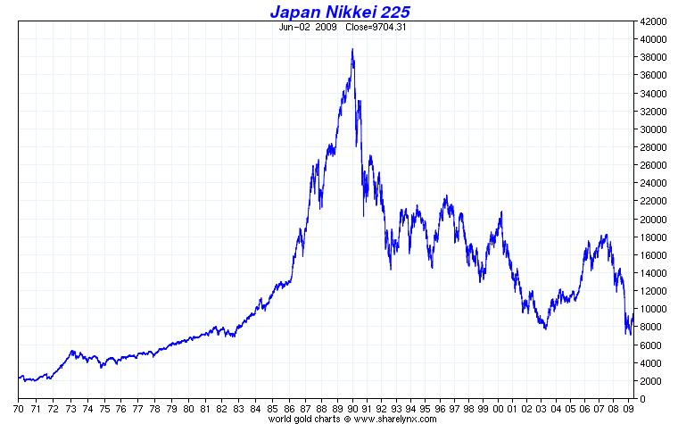 2009_11_10_Japonsko_Graf_Nikkei_225_historical.png