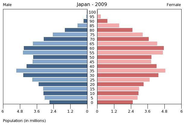 2009_11_10_Japonsko_Graf_populacni_pyramida.jpg