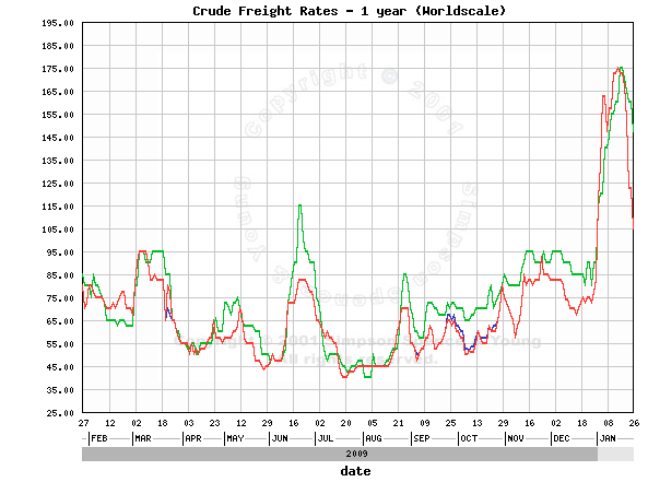 2010_01_25_Lodni_doprava_Graf_Crude_Freight_Rates.png