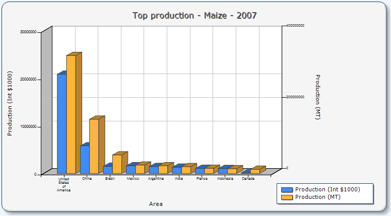 2010_04_05_Zemedelske_komodity_Graf_Corn_Production.png