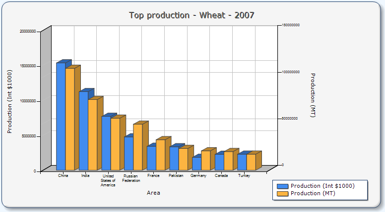 2010_04_05_Zemedelske_komodity_Graf_Wheat_Production.png