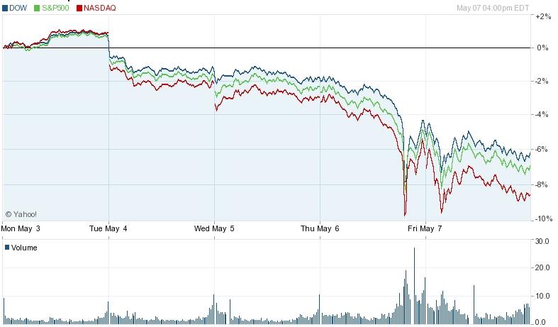 2010_05_07_Cerny_ctvrtek_panika_nebo_podvod_Tydenni_graf_americkych_indexu.jpg