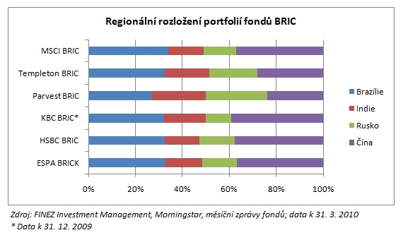 2010_05_10_BRIC_Graf_Regionalni_rozlozeni_portfolii_fondu_BRIC.jpg