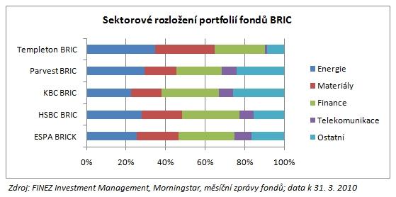 2010_05_10_BRIC_Graf_Sektorove_rozlozeni_portfolii_fondu_BRIC.jpg