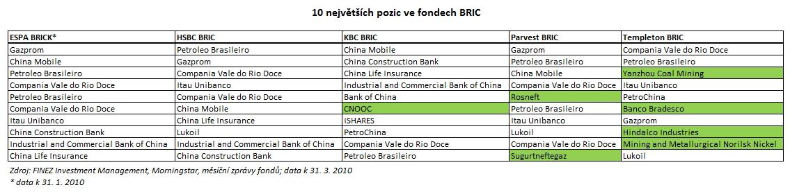 2010_05_10_BRIC_Tabulka_10_nejvetsich_pozic_ve_fondech_BRIC.jpg