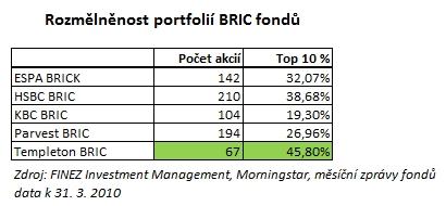 2010_05_10_BRIC_Tabulka_Rozmelnenost_portfolii_fondu_BRIC.jpg