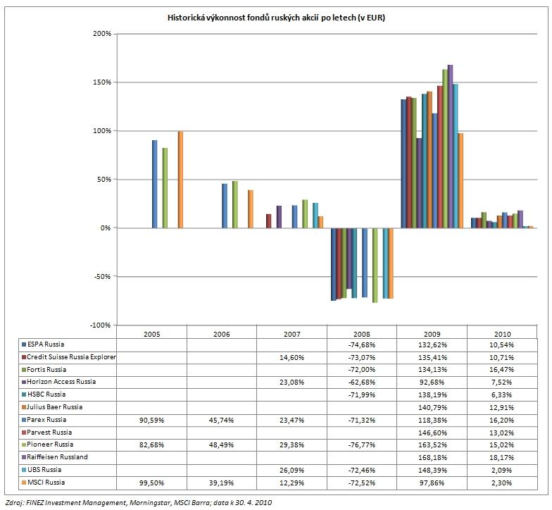 2010_05_22_Rusko_porovnani_podilovych_fondu_graf_historicka_vykonnost_EUR.jpg