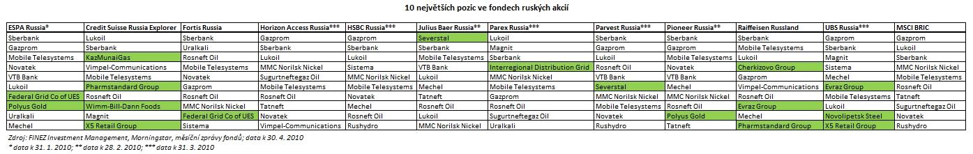 2010_05_22_Rusko_porovnani_podilovych_fondu_tabulka_10_nejvetsich_pozic.jpg
