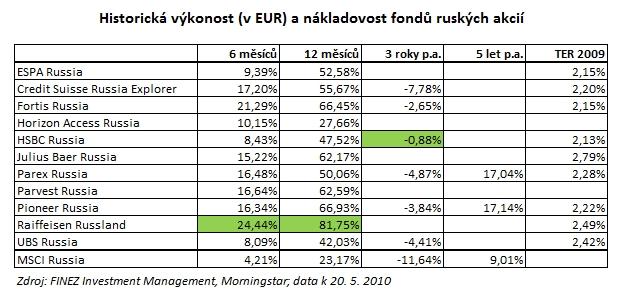 2010_05_22_Rusko_porovnani_podilovych_fondu_tabulka_historicka_vykonnost_a_nakladovost.jpg