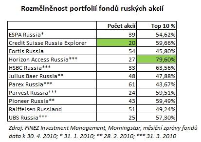 2010_05_22_Rusko_porovnani_podilovych_fondu_tabulka_rozmelnenost_portfolii.jpg