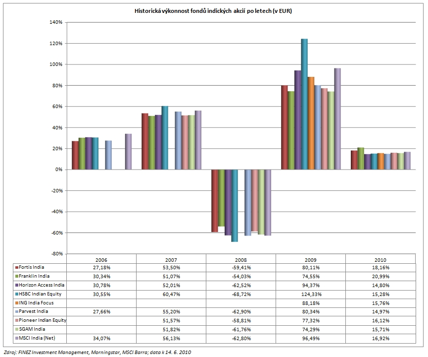 2010_06_14_Indie_porovnani_podilovych_fondu_Graf_historicka_vykonnost_po_letech_EUR.jpg