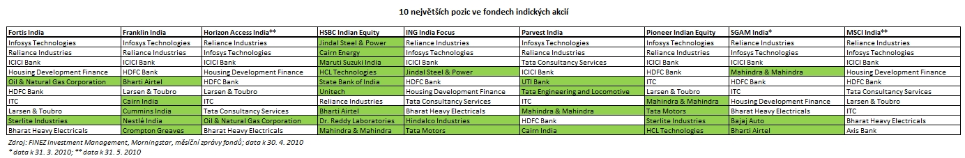 2010_06_14_Indie_porovnani_podilovych_fondu_Tabulka_10_nejvetsich_pozic.jpg