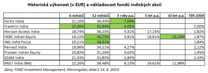 2010_06_14_Indie_porovnani_podilovych_fondu_Tabulka_historicka_vykonnost_a_nakladovost.jpg