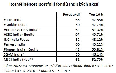 2010_06_14_Indie_porovnani_podilovych_fondu_Tabulka_rozmelnenost_portfolii.jpg