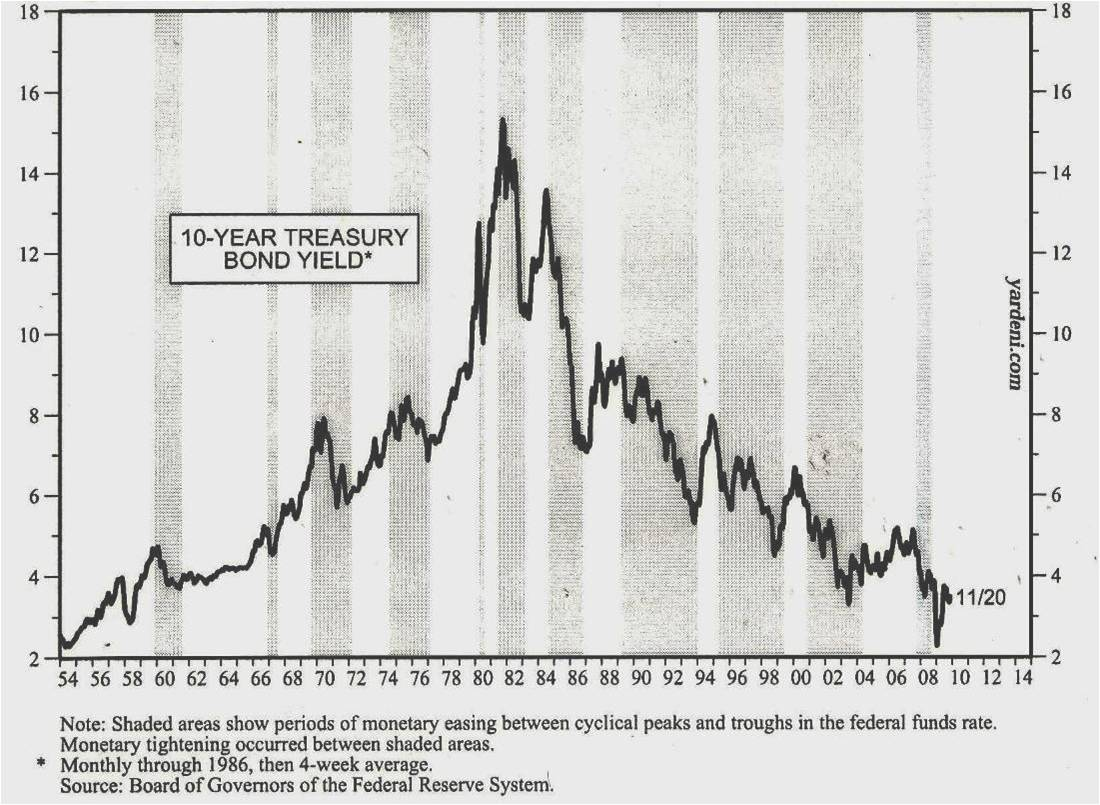 2010_06_25_Dluhopisy_10y_US_Treasury_Bond_Yield.jpg