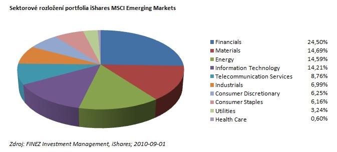 2010_10_06_EM_iShares_MSCI_Emerging_Markets_oborova_struktura.jpg