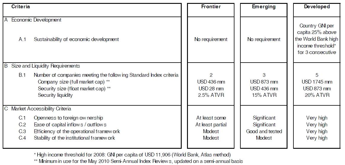 2010_10_06_MSCI_Criteria.jpg