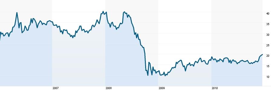 2010_12_23_akcie_Gazprom.jpg