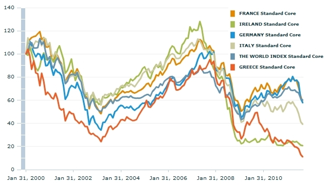 MSCI Europe Countries