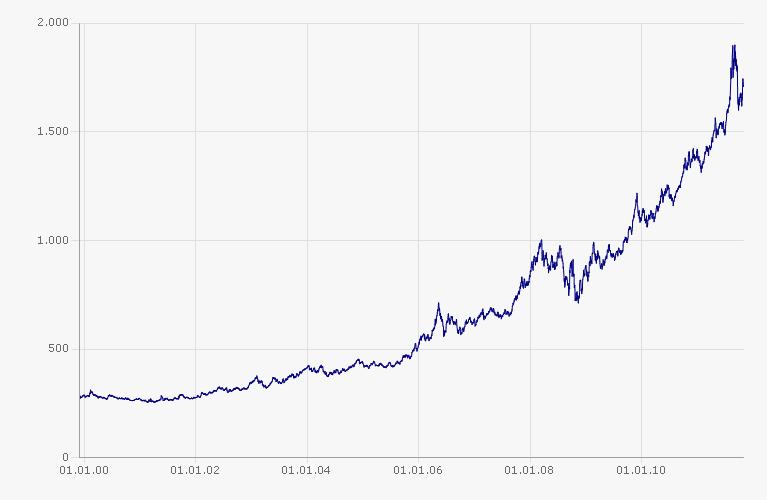 a264112bb Zlato - (ne)bezpečná investice - Komodity - FINEZ Investment Management