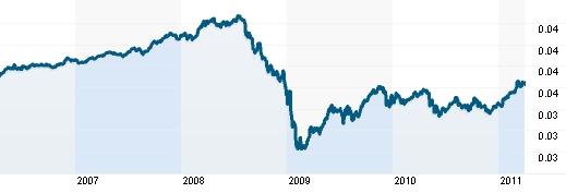 2011_04_03_Inflace_a_meny_Graf_RUB_USD.jpg