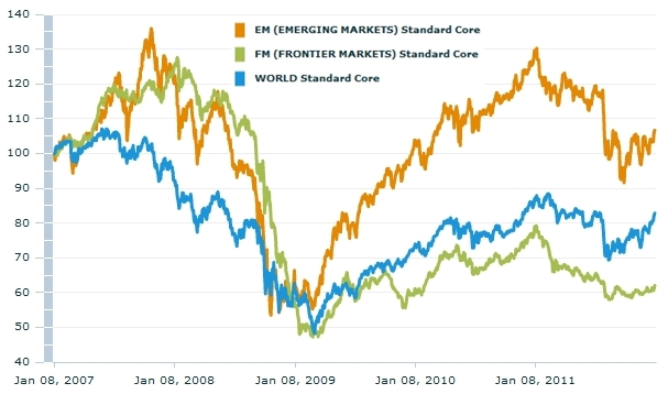 MSCI World-Emerging-Frontier