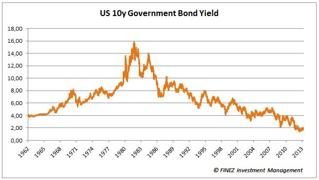 US 10y Government Bond Yield