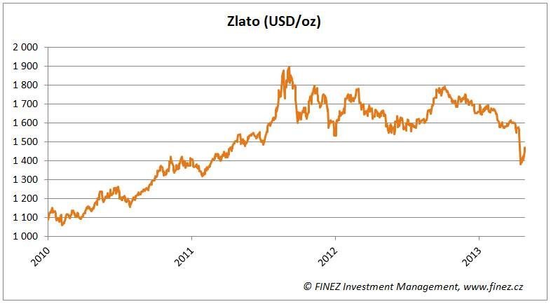 811f2255a Zlato - čas na nákupy? - Komodity - FINEZ Investment Management