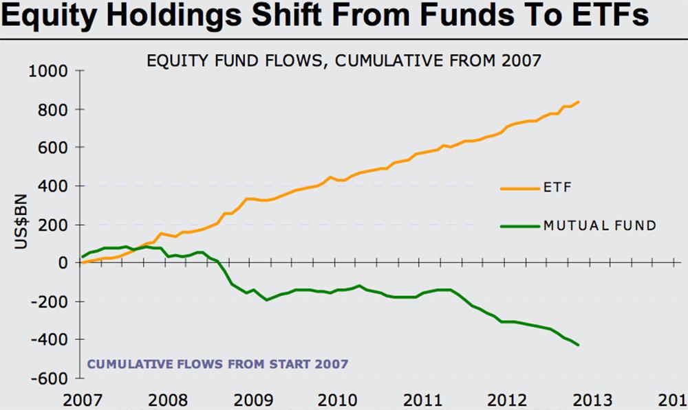 V USA roste obliba ETF na úkor fondů