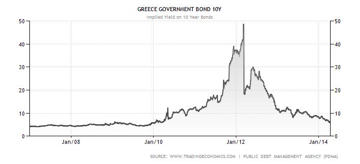 Vývoj úrokových výnosů řeckých desetiletých dluhopisů