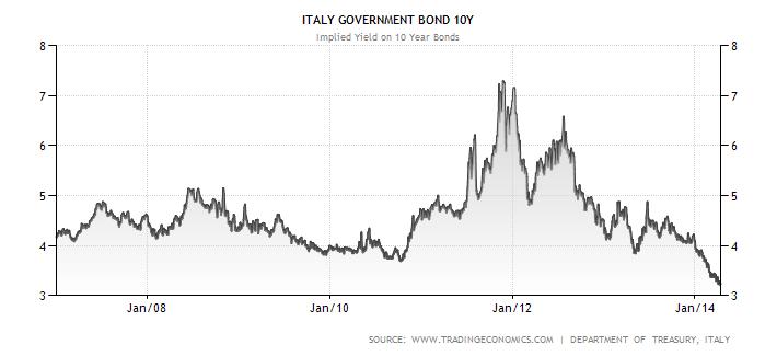 Vývoj úrokových výnosů italských desetiletých dluhopisů