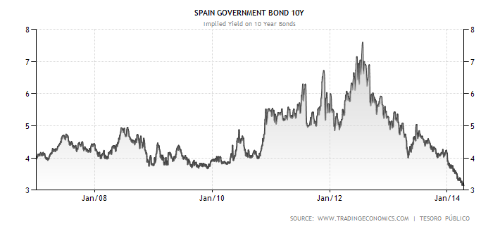 Vývoj úrokových výnosů španělských desetiletých dluhopisů