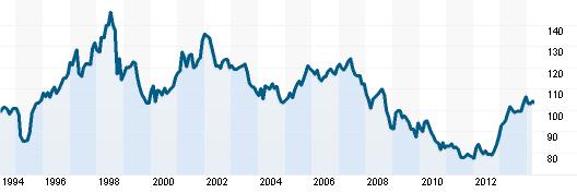 Vývoj japonského yenu (kurz USD/JPY)