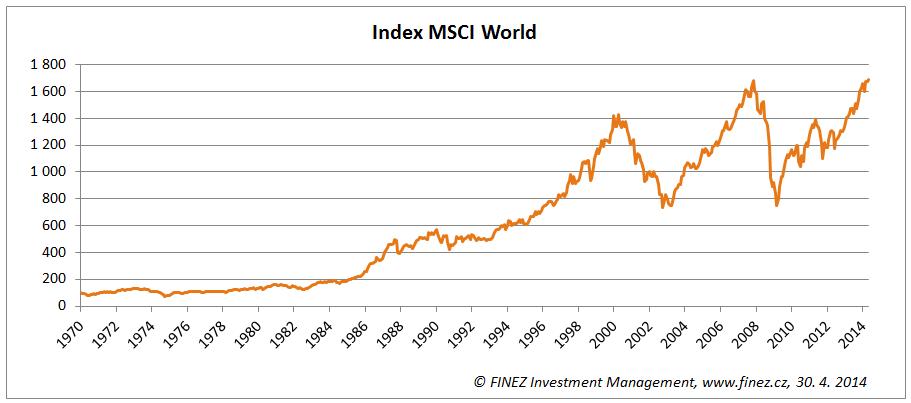 Vývoj hodnoty akciového indexu MSCI World