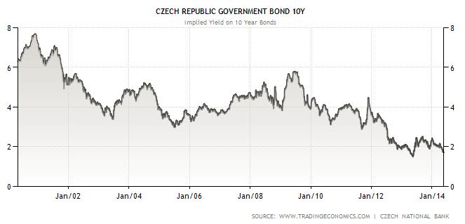 Výnos do splatnosti desetiletého českého státního dluhopisu