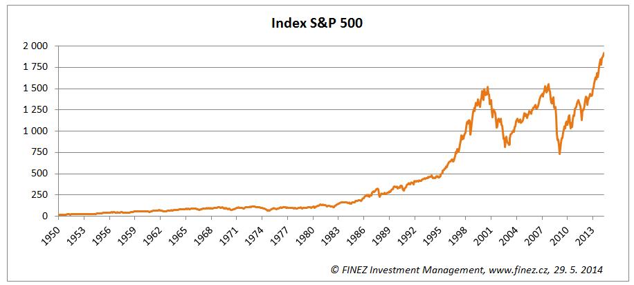 Historický vývoj hodnoty akciového indexu S&P 500