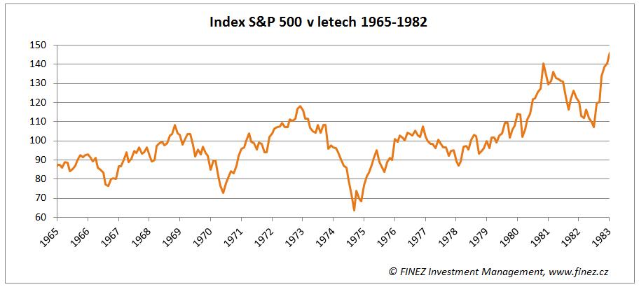 Vývoj hodnoty akciového indexu S&P 500 v letech 1965-1982