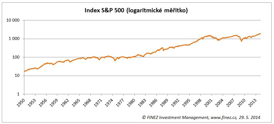 Historický vývoj hodnoty akciového indexu S&P 500 v logaritmickém měřítku