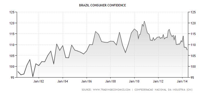 Vývoj spotřebitelské důvěry v Brazílii