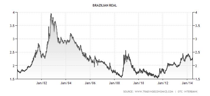 Vývoj kurzu brazilského realu (USD/BRL)