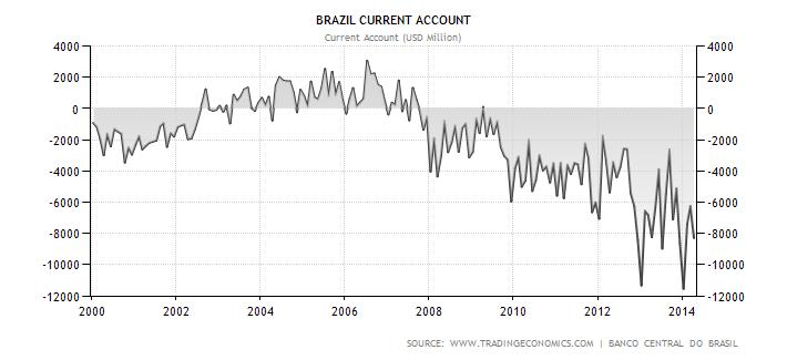Vývoj bilance běžného účtu brazilské ekonomiky (v USD)