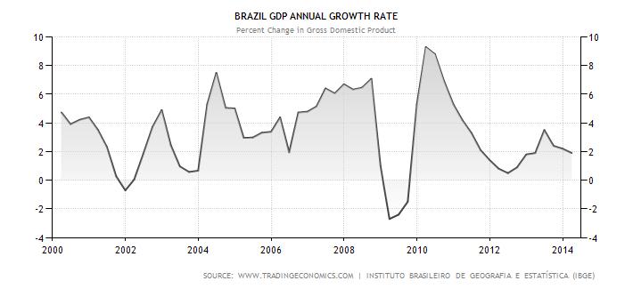 Vývoj růstu HDP brazilské ekonomiky