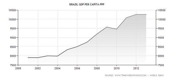 Vývoj reálného HDP na obyvatele v Brazílii