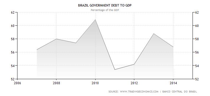 Vývoj zadlužení veřejného sektoru vůči HDP brazilské ekonomiky